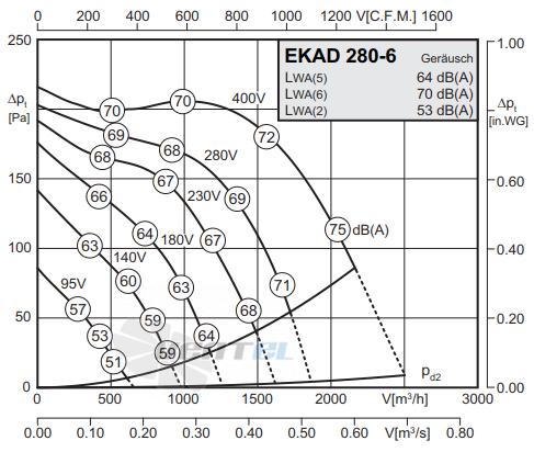 График производительности Rosenberg EKAD 280-6
