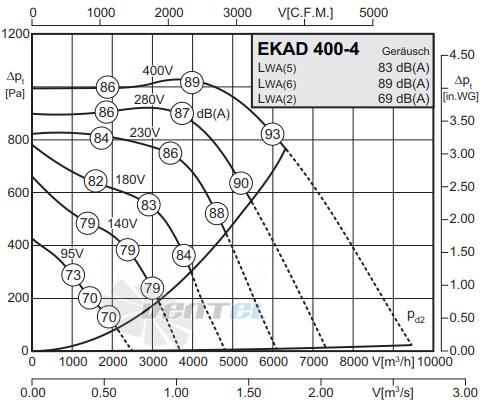 График производительности Rosenberg EKAD 400-4