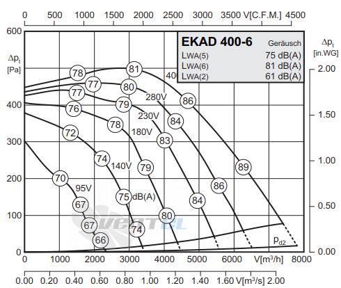 График производительности Rosenberg EKAD 400-6