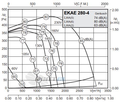 График производительности Rosenberg ЕКАЕ 200-2
