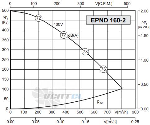 График производительности Rosenberg EPND 160-2