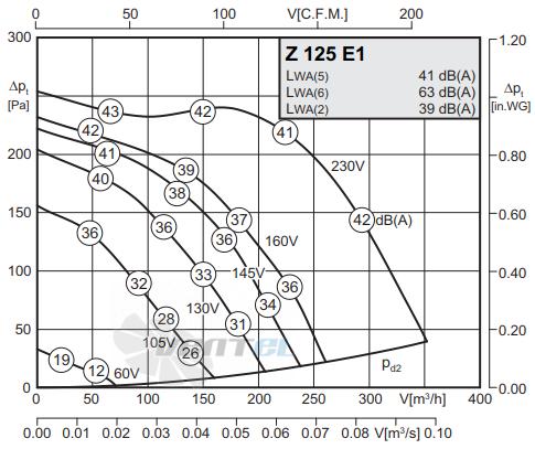 График производительности Rosenberg Z 125 E1