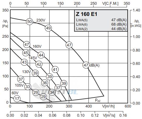 График производительности Rosenberg Z 160 E1