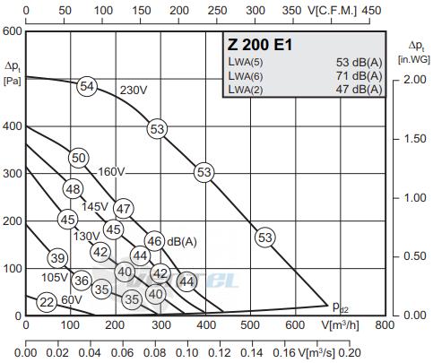 График производительности Rosenberg Z 200 E1