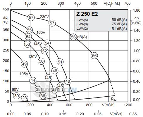 График производительности Rosenberg Z 250 E2