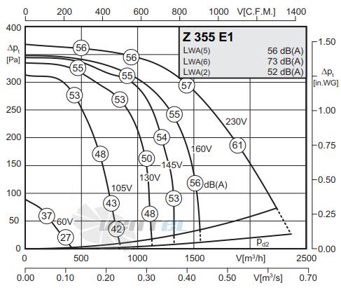 График производительности Rosenberg Z 355 E