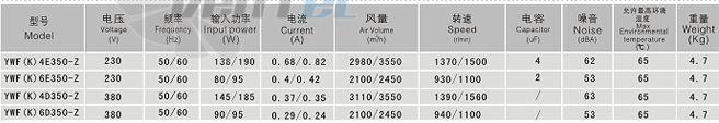 Характеристики Sanmu YWF-K-4D350-Z