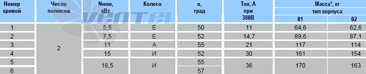 Технические характеристики ОСА 300-071 2ух полюсной мощность, число полюсов, ток