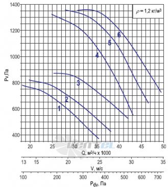 График производительности ОСА 300-071 2ух полюсной