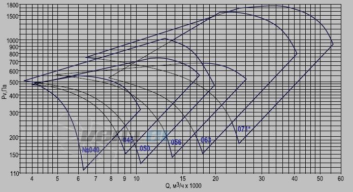 Аэродинамические характеристики ОСА 300-071 2ух полюсной