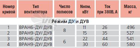 Характеристики, параметры и электродвигатель Веза ВРАН6-112-ДУ