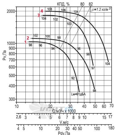 Аэродинамические параметры Веза ВРАН6-112-ДУ