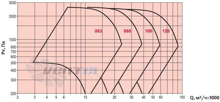 Аэродинамические характеристики Веза ВРАН9-063-ДУВ исполнение 5