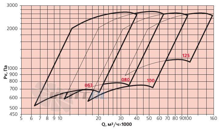 График производительности Веза ВРАВ-063-ДУ исполнение 5