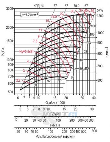 Аэродинамическа Веза ВРАВ-063-ДУ исполнение 5