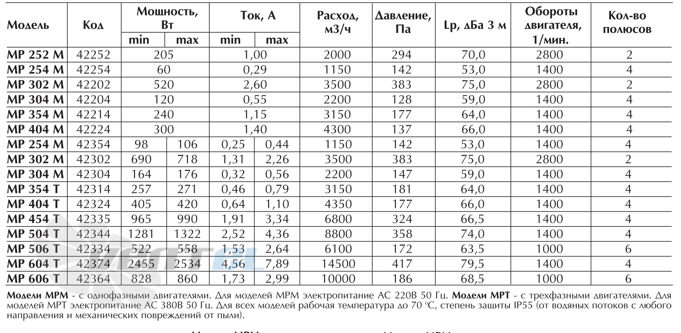 Характеристики вентилятора Vortice MP 254 T
