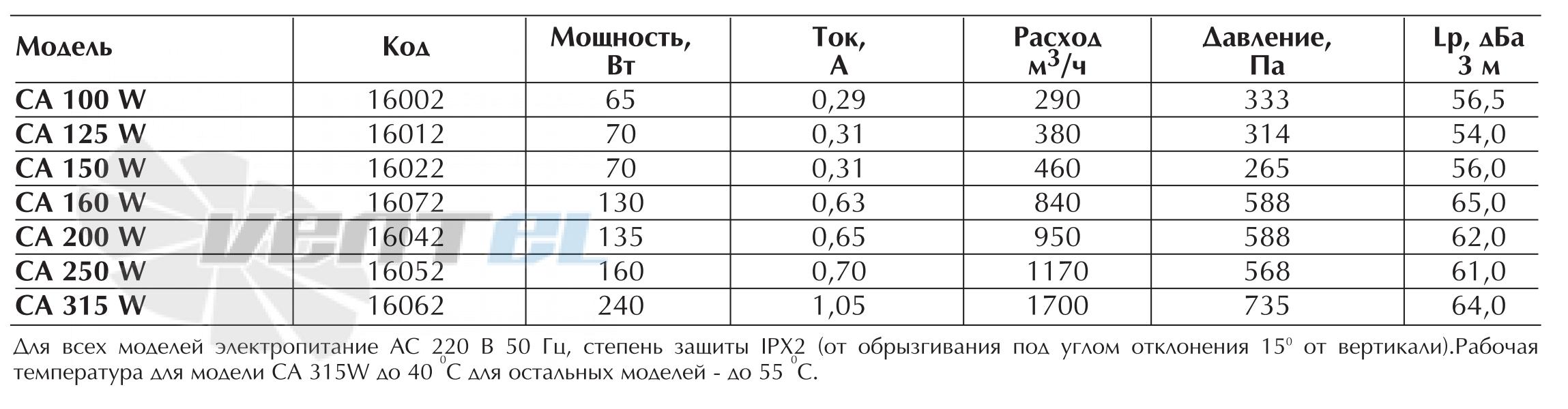 Характеристики вентилятора Vortice CA 315 W