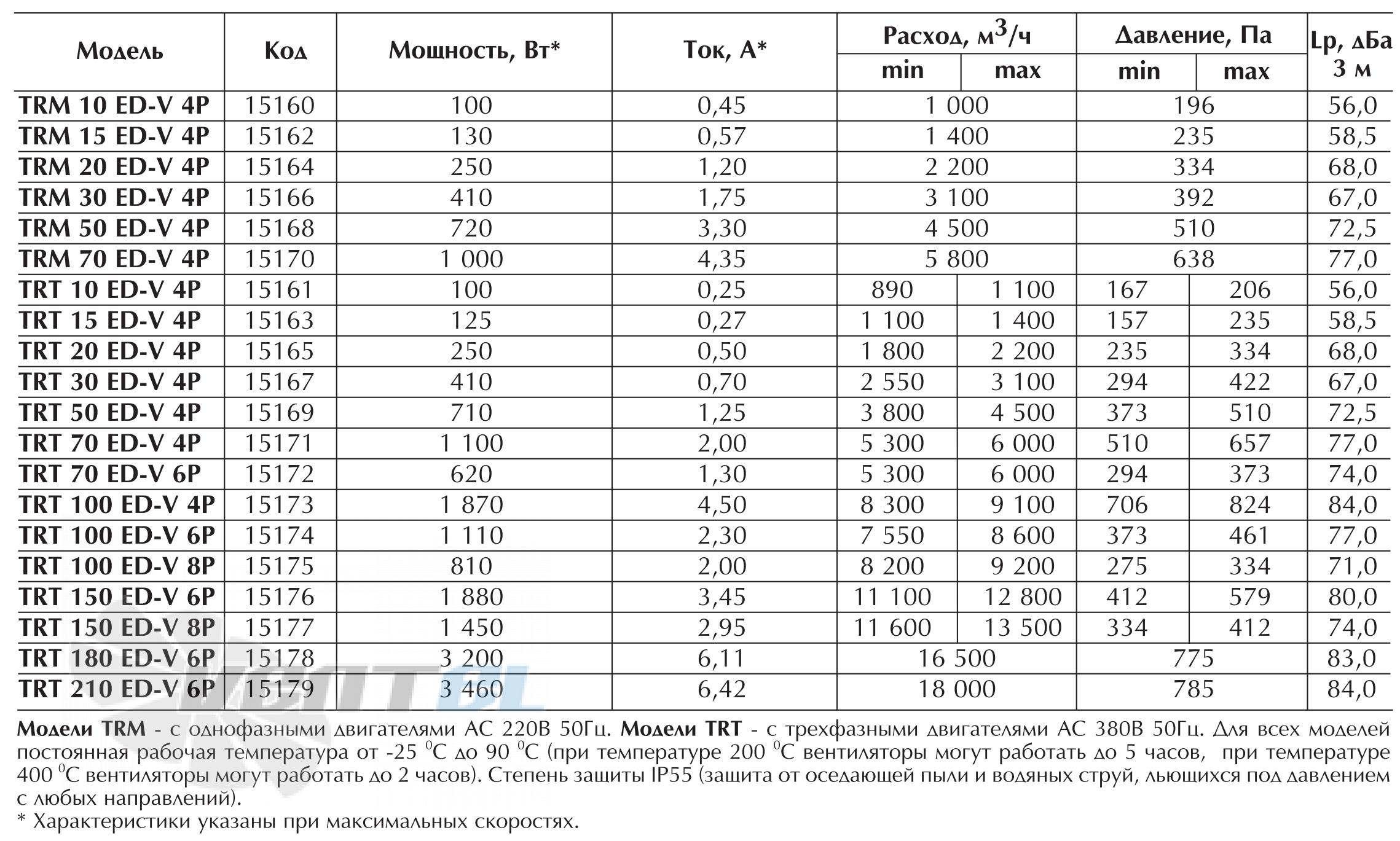 Характеристики вентилятора Vortice TRT 50 ED-V 4P