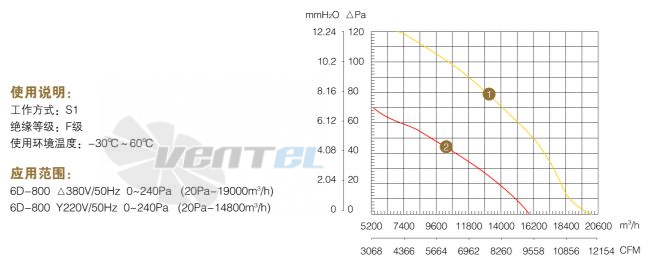 График производительности и аэродинамические характеристики