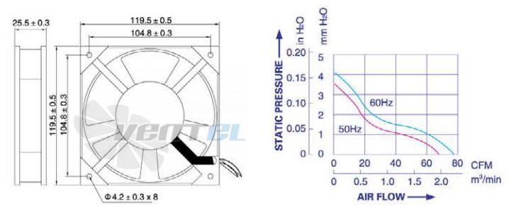 Габаритные размеры и график производительности Weiguang YJF 12025HB