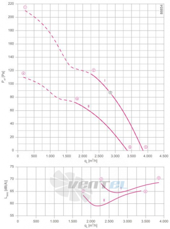 Осевой вентилятор Ziehl-abegg FN040-VDK.0F.V7P1
