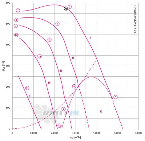 RG31P-4DK.6K.1R график производительности и рабочей точки, скорость, напряжение