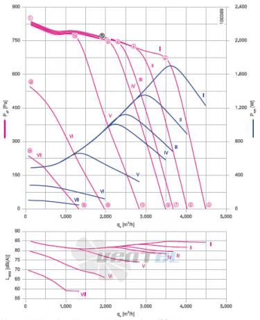 rg28r-zik-dc-1R график производительности и рабочей точки, скорость, напряжение
