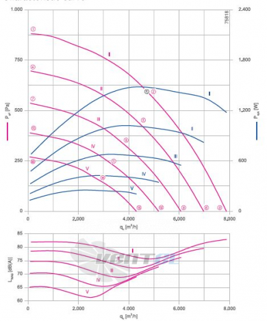 RH45V-ZIK.DC.1R  3- фазный 220V график производительности и рабочей точки, скорость, напряжение
