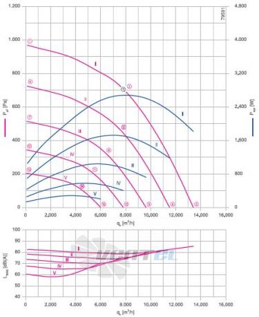 GR56V-ZIK.GG.1R 3- фазный 220V график производительности и рабочей точки, скорость, напряжение