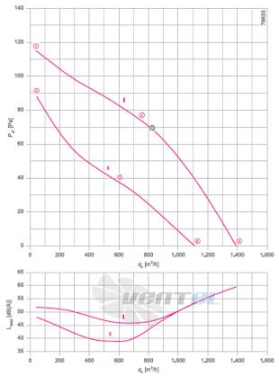 RH31V-SDK.2A.1R график производительности и рабочей точки, скорость, напряжение
