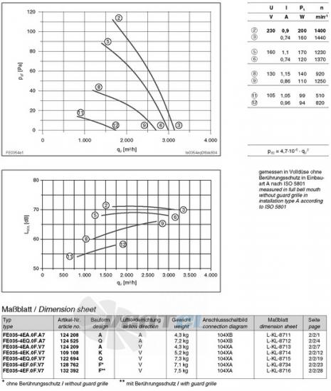 вентиляторы FE035-4EQ.0F.V7 характеристики, схемы, производителньость