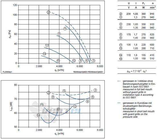 Ziehl-abegg FL056-6EK.4I.V5P характеристики, схемы, производителньость