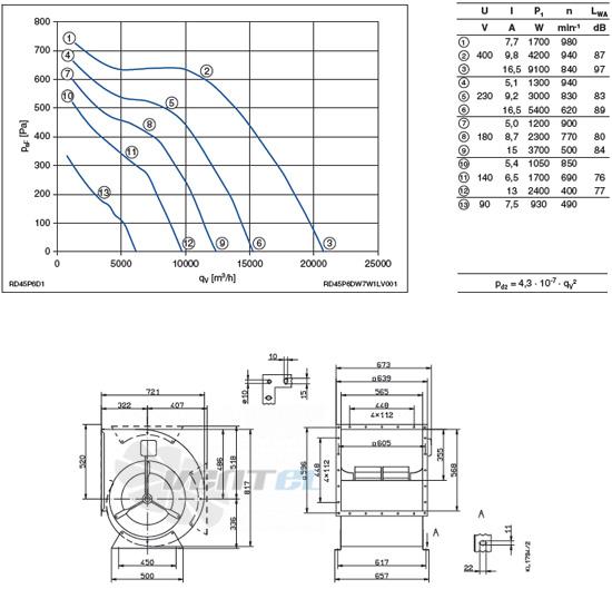 Ziehl-abegg RD45P-6DW.7W.1L график производительности