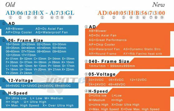 ADDA 120x120x38 DC расшифровка наименования