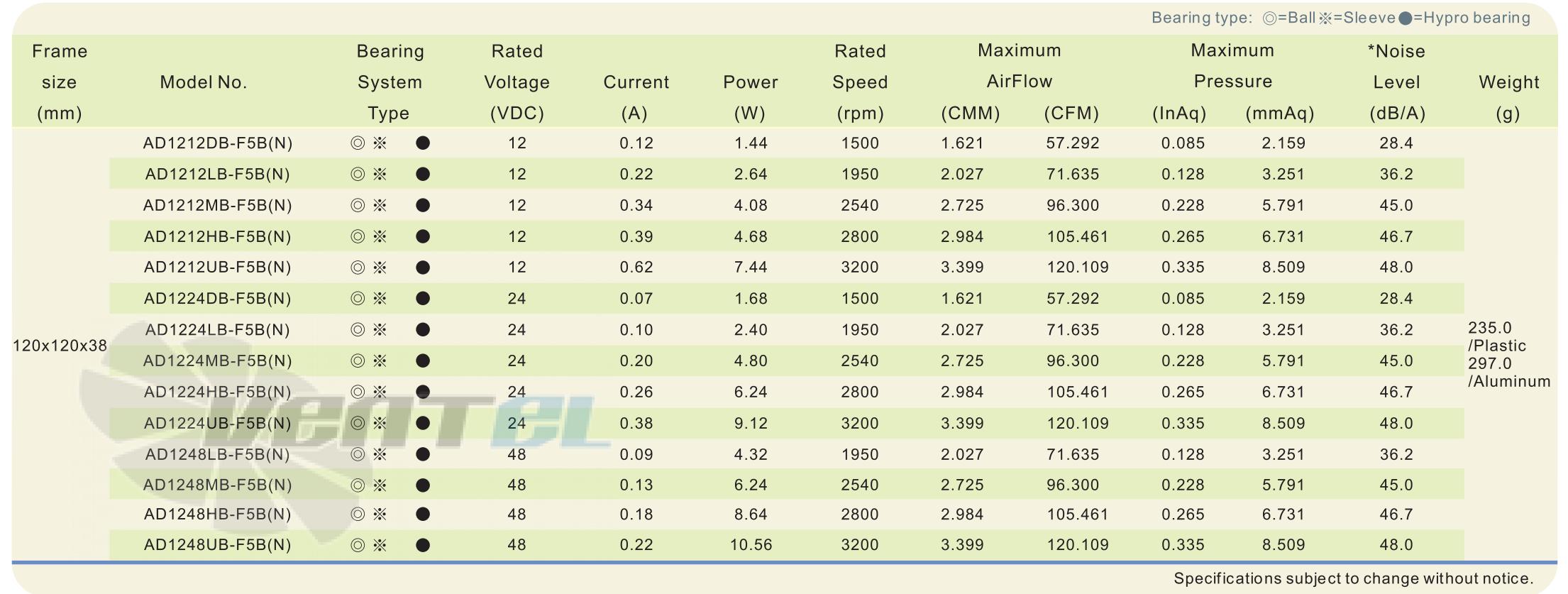 Рабочие параметры и характеристики ADDA AD1212LB-F5B-N DC