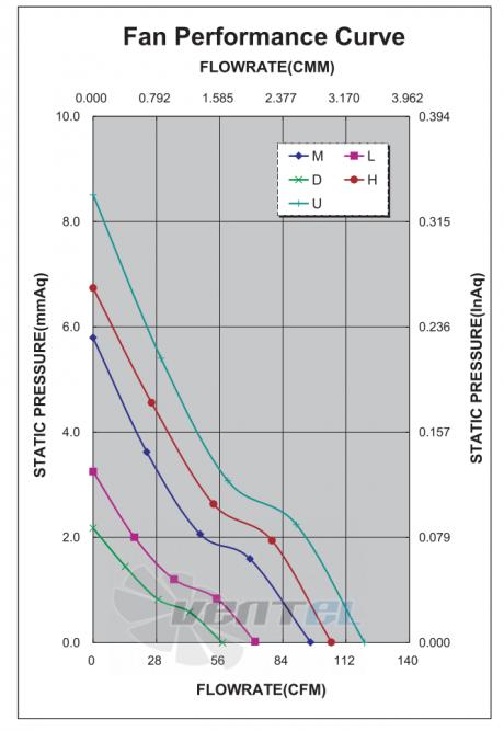 График производительности и аэродинамики ADDA AD1212LB-F5B-N
