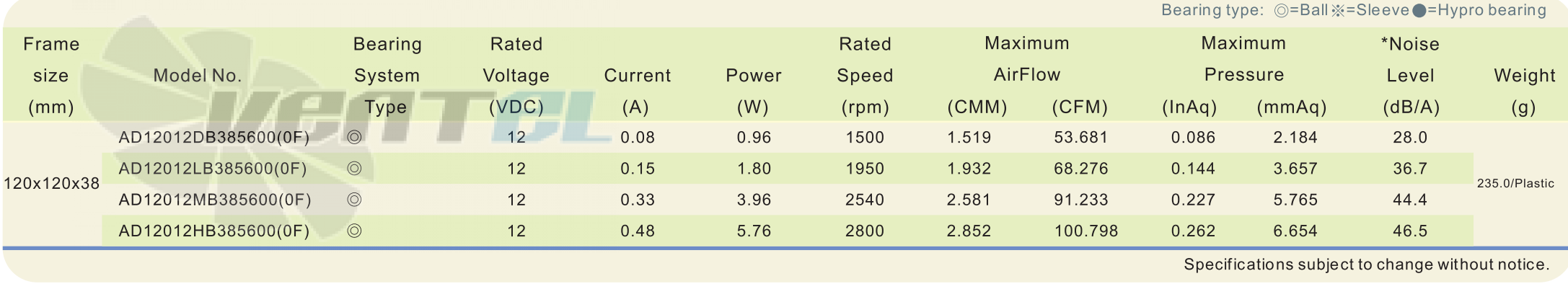 Рабочие параметры и характеристики ADDA AD12012LB385600-0F DC