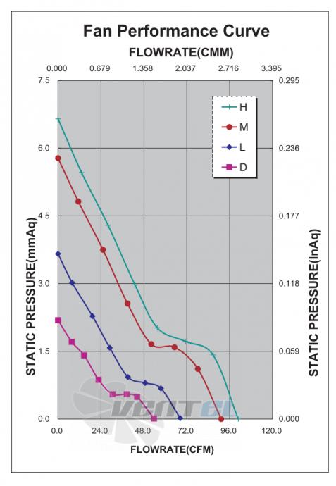 График производительности и аэродинамики ADDA AD12012LB385600-0F