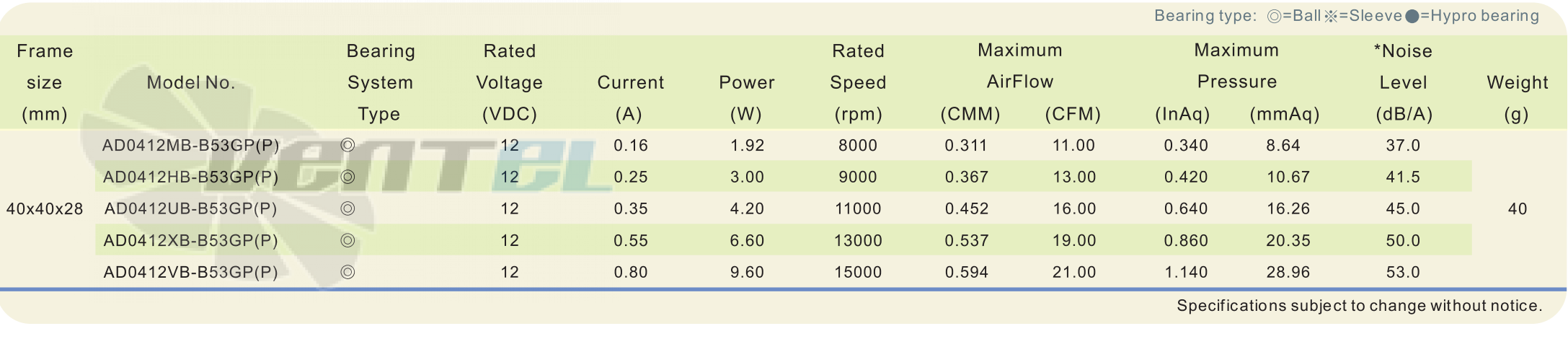 Рабочие параметры и характеристики ADDA AD0412UB-B53GP 40x40x28 DC