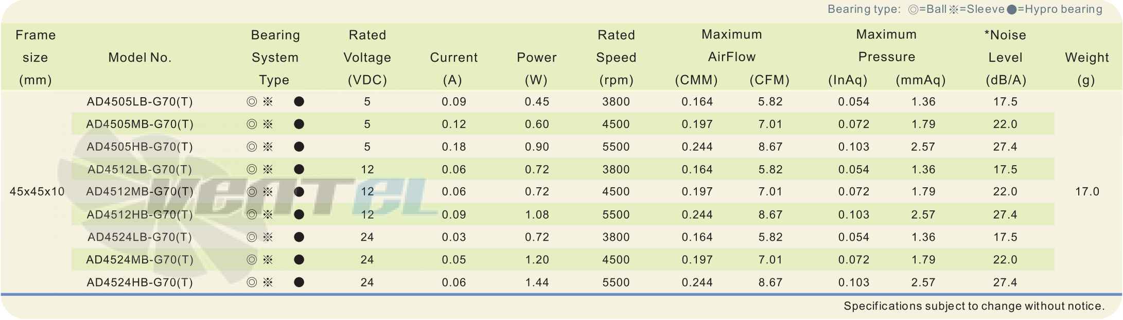 Рабочие параметры и характеристики ADDA AD4524MB-G70 45x45x10 DC