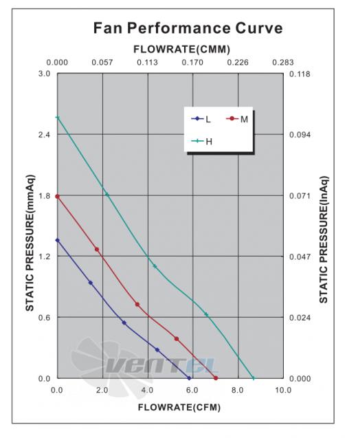 График производительности и аэродинамики ADDA AD4524MB-G70
