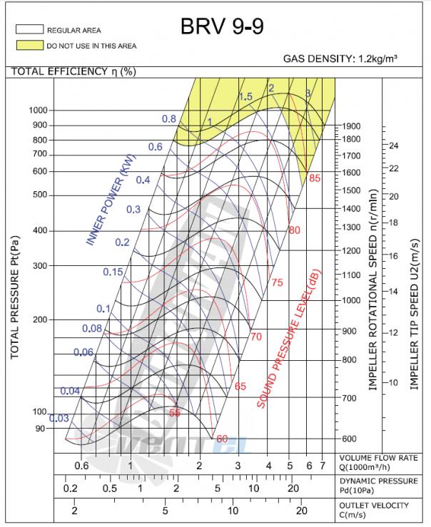 График производительности и рабочей точки Bahcivan BRV 9/9