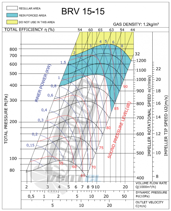 График производительности и рабочей точки Bahcivan BRV-K 15/15