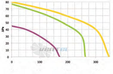 График производительности Coprel FF 300/30