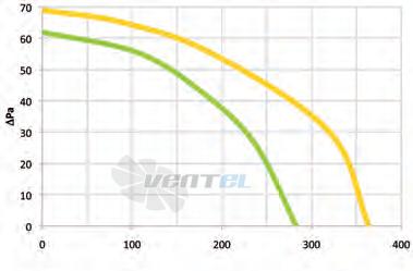 График производительности Coprel TF 480/30