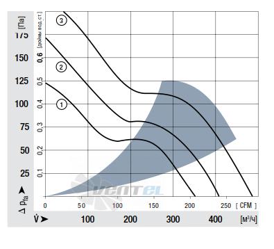 График производительности Ebmpapst 6424 M 172x150x51 мм