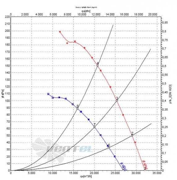 Ebmpapst A6D910-AA01-01 график производительности и мощности
