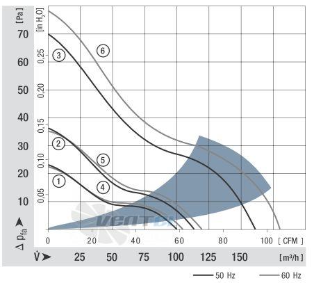 График производительности 4656Z 119x119x38