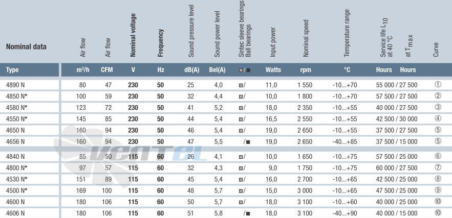 Характеристики и параметры Ebmpapst 4650N 119x119x38 AC
