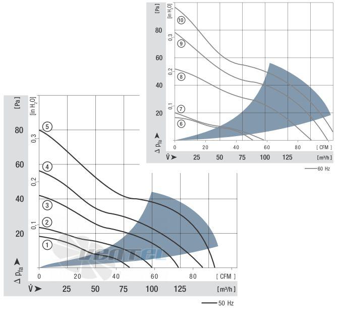 График производительности Ebmpapst 4650N 119x119x38 AC